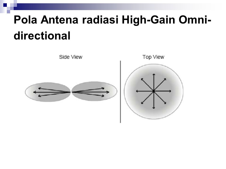 Pola Antena radiasi High-Gain Omni- directional