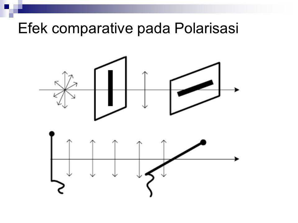 Efek comparative pada Polarisasi