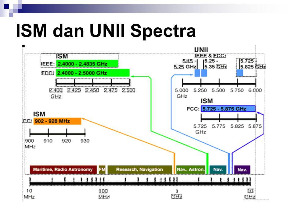 ISM dan UNII Spectra