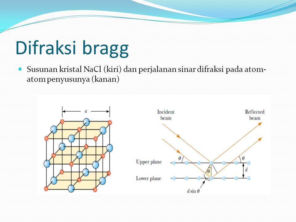Difraksi bragg Susunan kristal NaCl (kiri) dan perjalanan sinar difraksi pada atom- atom penyusunya (kanan)