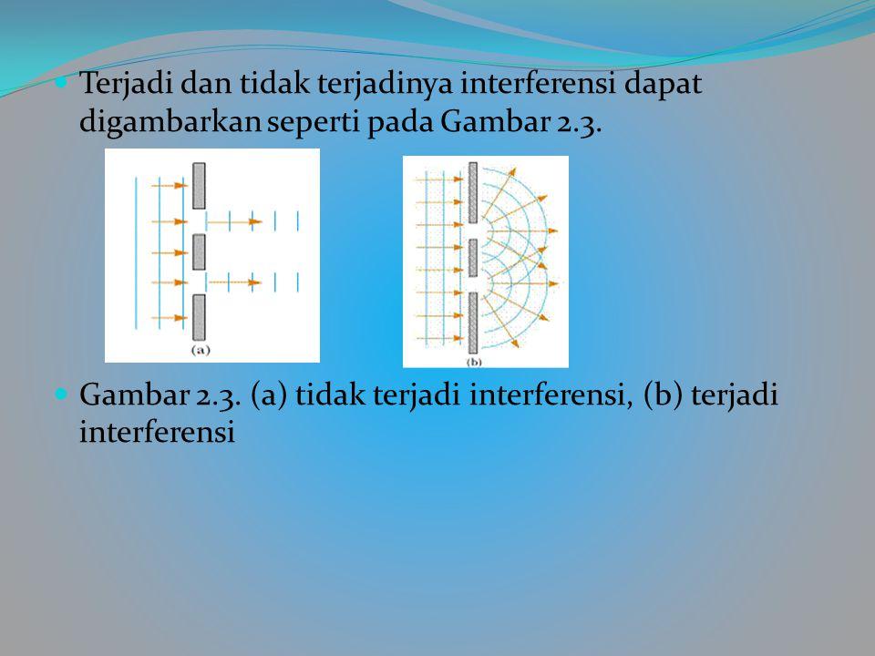 GELOMBANG CAHAYA Untuk mendapatkan dua cahaya yang koheren maka sumber cahaya dilewatkan pada dua celah (celah ganda). Cahaya dari setiap celah akan k