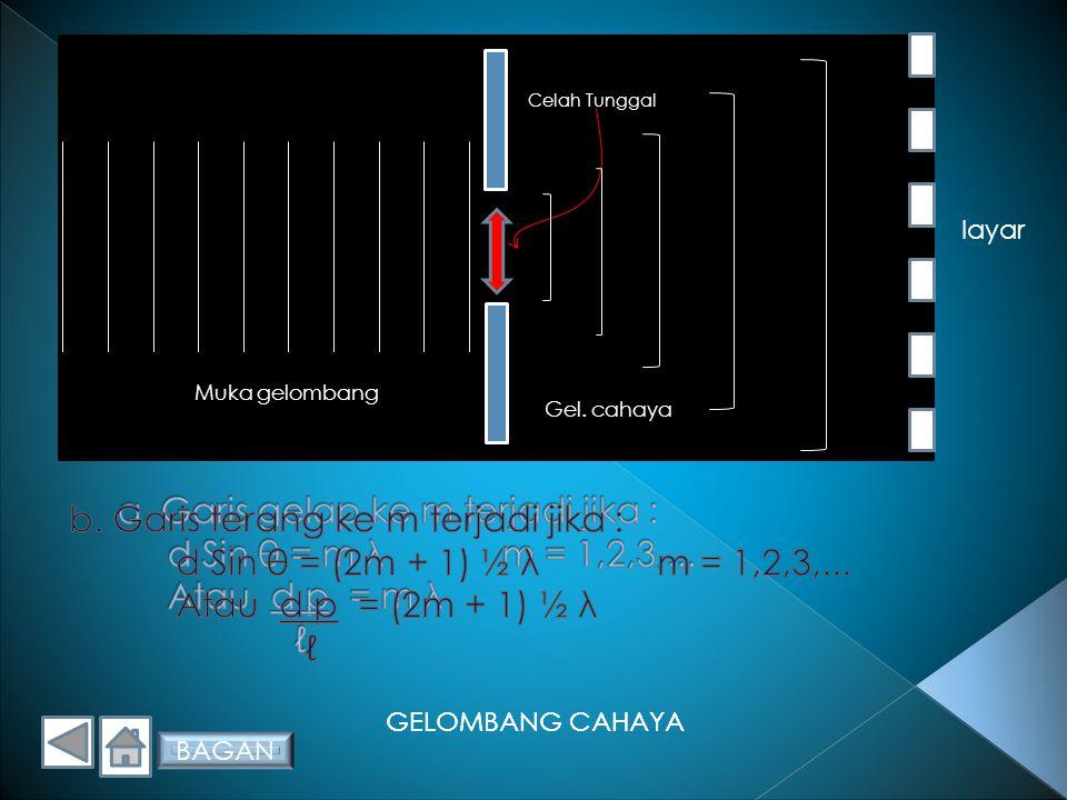 GELOMBANG CAHAYA C.Difraksi 1. Difraksi celah tunggal jika muka gelombang melalui celah sempit, maka gelombang ini akan mengalami lenturan (difraksi).