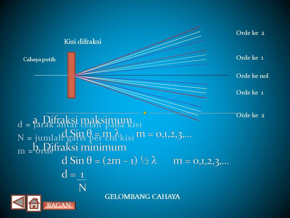 GELOMBANG CAHAYA Jika muka gelombang melalui celah sempit, maka gelombang ini akan mengalami lenturan (difraksi). Jika cahaya melewati celah majemuk (