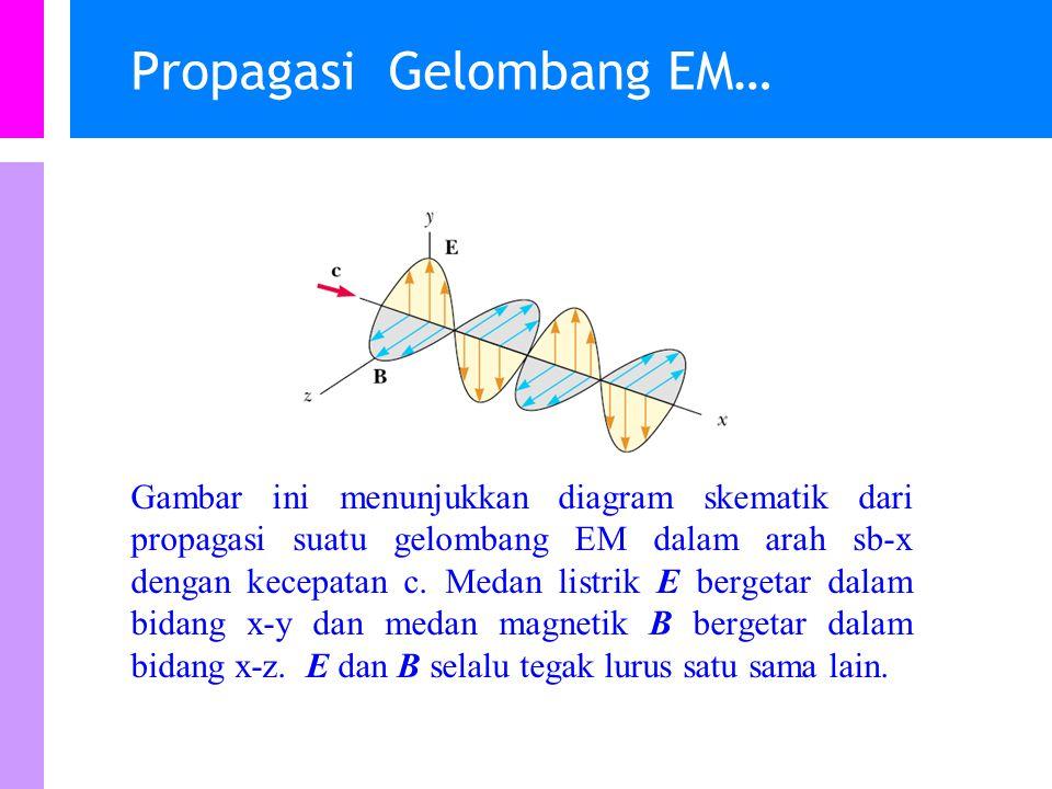 Propagasi gelombang EM Dapat menjalar melewati ruang hampa (vakum) Gelombang EM adalah gelombang transversal, artinya arah getaran vektor medan listrik dan magnetik adalah tegak lurus arah perambatan.