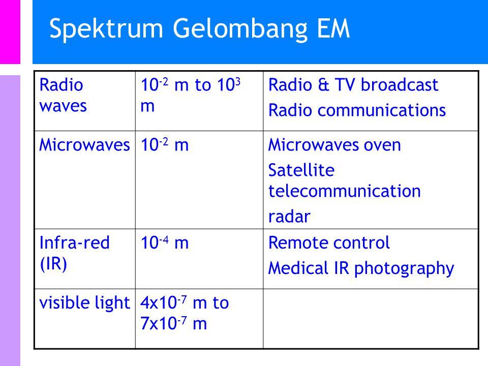 Spektrum Gelombang EM Radio waves 10 -2 m to 10 3 m Radio & TV broadcast Radio communications Microwaves10 -2 mMicrowaves oven Satellite telecommunication radar Infra-red (IR) 10 -4 mRemote control Medical IR photography visible light4x10 -7 m to 7x10 -7 m