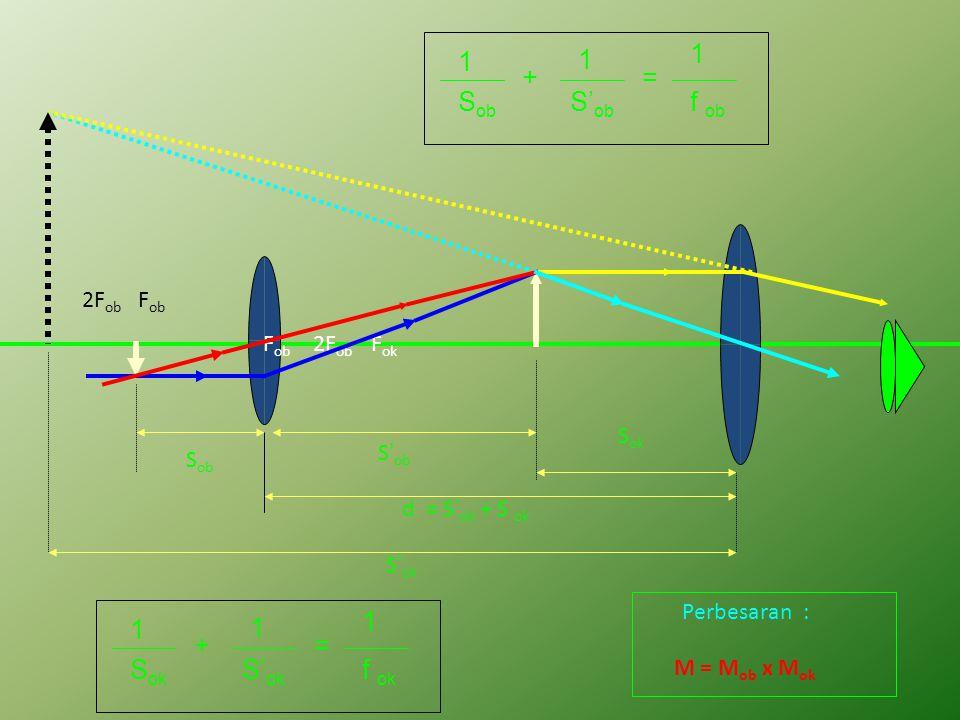 2F ob F ob F ob 2F ob F ok PEMBENTUKAN BAYANGAN PADA MIKROSKOP Lensa Obyektif Lensa Okuler SIFAT BAYANGAN Nyata, Terbalik, DiperbesarLensa Obyektif :