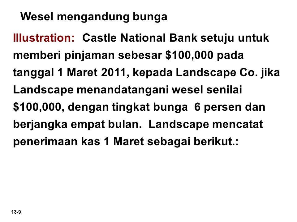13-9 Illustration: Castle National Bank setuju untuk memberi pinjaman sebesar $100,000 pada tanggal 1 Maret 2011, kepada Landscape Co. jika Landscape