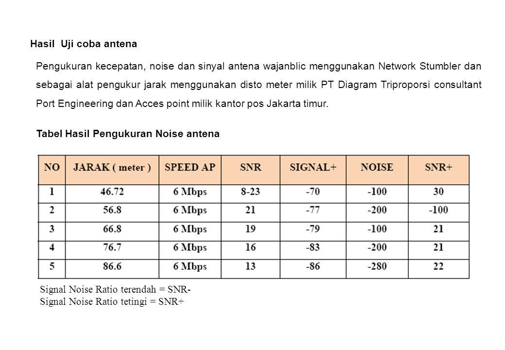 Hasil Uji coba antena Pengukuran kecepatan, noise dan sinyal antena wajanblic menggunakan Network Stumbler dan sebagai alat pengukur jarak menggunakan disto meter milik PT Diagram Triproporsi consultant Port Engineering dan Acces point milik kantor pos Jakarta timur.