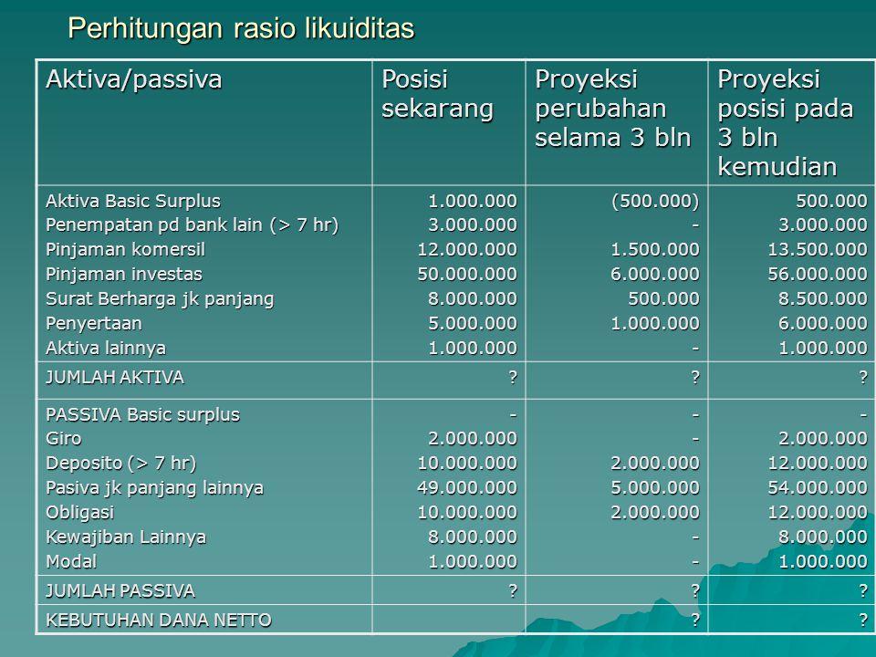 Perhitungan rasio likuiditas Aktiva/passiva Posisi sekarang Proyeksi perubahan selama 3 bln Proyeksi posisi pada 3 bln kemudian Aktiva Basic Surplus P