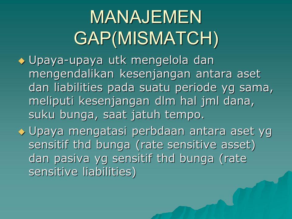 MANAJEMEN GAP(MISMATCH)  Upaya-upaya utk mengelola dan mengendalikan kesenjangan antara aset dan liabilities pada suatu periode yg sama, meliputi kes
