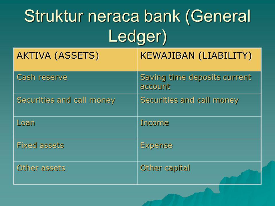 Contoh laporan rugi laba bank T Pos-PosNominal I.Pendapatan 1.