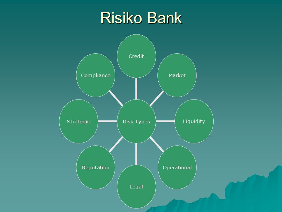 Risiko Bank Risk Types CreditMarketLiquidityOperationalLegalReputationStrategicCompliance