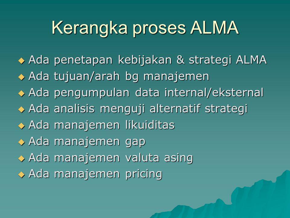 Kerangka proses ALMA  Ada penetapan kebijakan & strategi ALMA  Ada tujuan/arah bg manajemen  Ada pengumpulan data internal/eksternal  Ada analisis