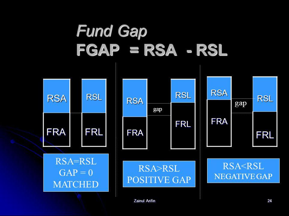 Zainul Arifin24 Fund Gap FGAP = RSA - RSL RSA RSA FRA FRA RSL RSL FRL FRLRSA FRA FRA RSL RSLFRL RSA RSAFRARSLFRL gap RSA=RSL GAP = 0 MATCHED RSA>RSL P
