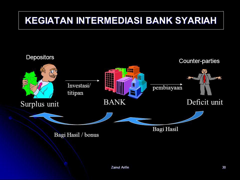 Zainul Arifin30 Surplus unit BANKDeficit unit Investasi/ titipan pembiayaan Bagi Hasil Bagi Hasil / bonus KEGIATAN INTERMEDIASI BANK SYARIAH Depositor