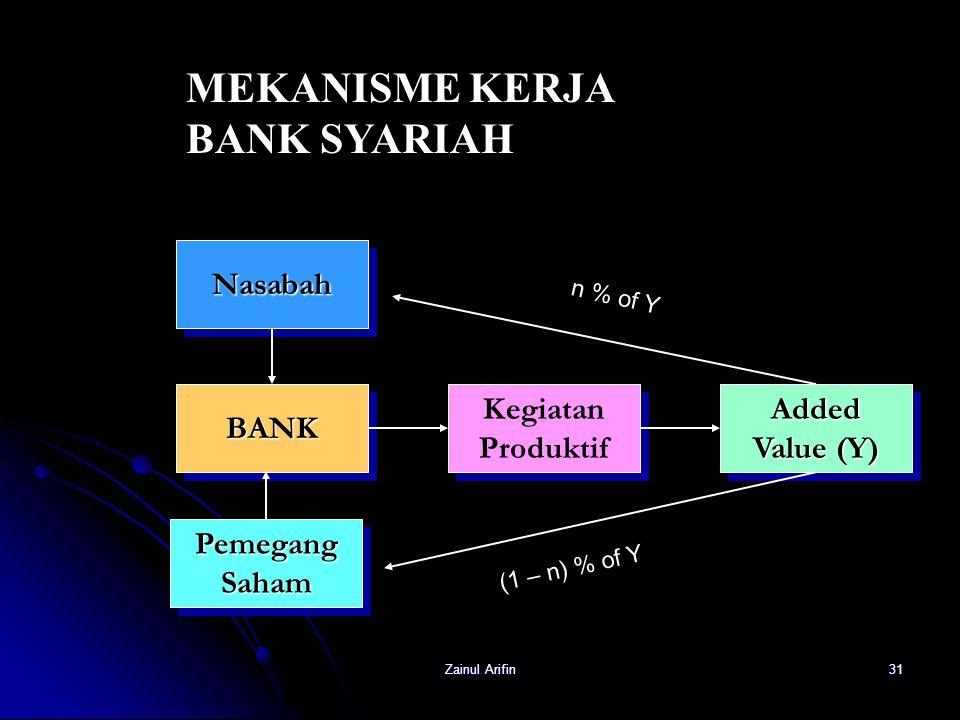 Zainul Arifin31 NasabahNasabah BANKBANK PemegangSahamPemegangSaham Kegiatan Produktif Kegiatan ProduktifAdded Value (Y) Added MEKANISME KERJA BANK SYA