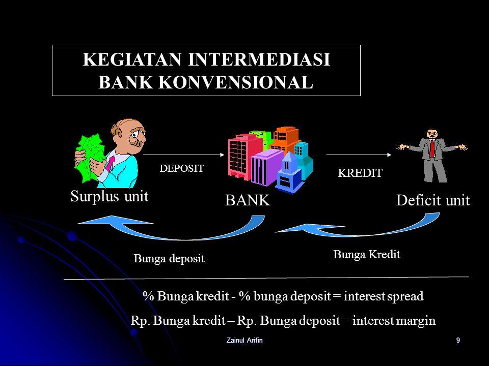 Zainul Arifin9 Surplus unit BANKDeficit unit DEPOSIT KREDIT Bunga Kredit Bunga deposit KEGIATAN INTERMEDIASI BANK KONVENSIONAL % Bunga kredit - % bung