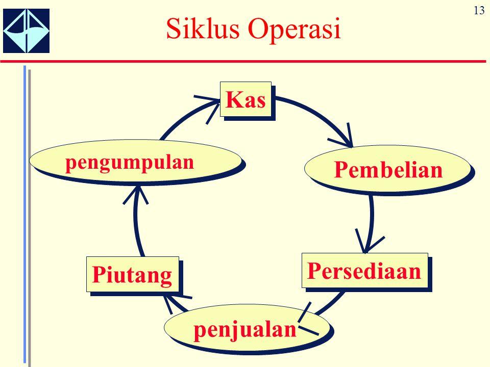 13 Siklus Operasi Piutang Kas Persediaan Pembelian pengumpulan penjualan
