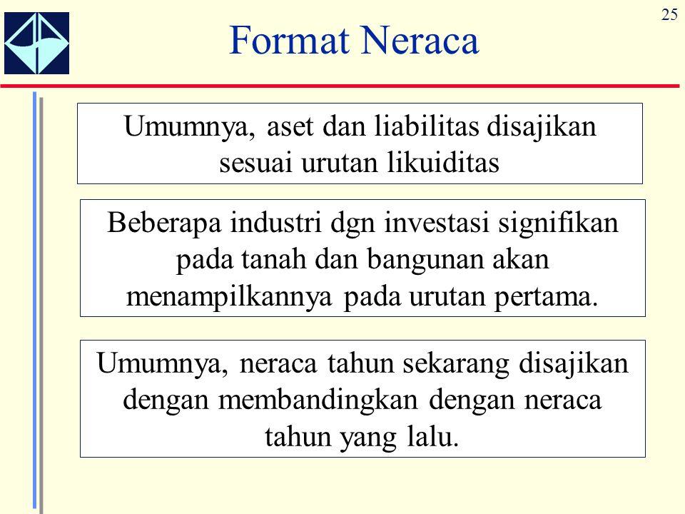 25 Format Neraca Umumnya, aset dan liabilitas disajikan sesuai urutan likuiditas Beberapa industri dgn investasi signifikan pada tanah dan bangunan akan menampilkannya pada urutan pertama.