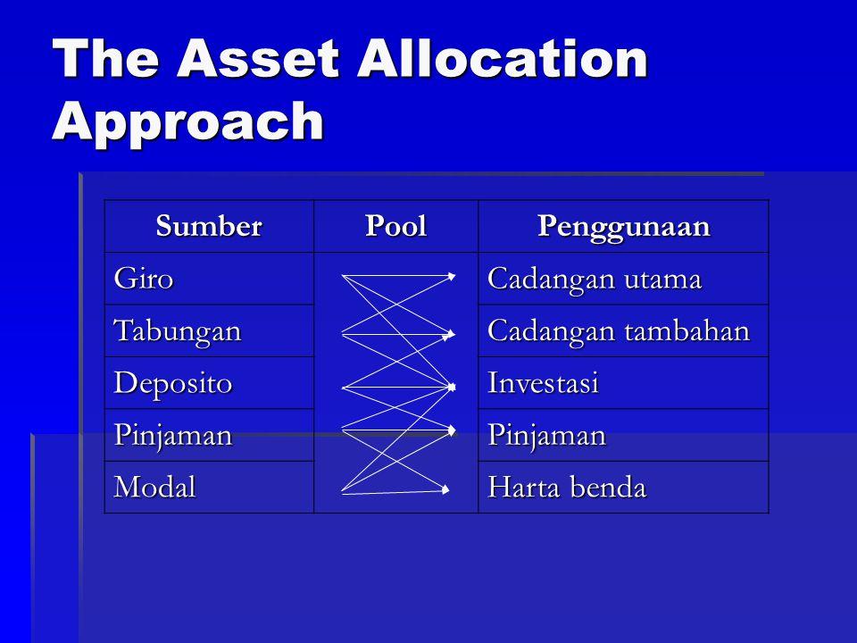 The Asset Allocation Approach SumberPoolPenggunaan Giro Cadangan utama Tabungan Cadangan tambahan DepositoInvestasi PinjamanPinjaman Modal Harta benda