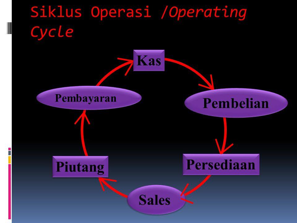 Siklus Operasi /Operating Cycle Piutang Kas Persediaan Pembelian Pembayaran Sales