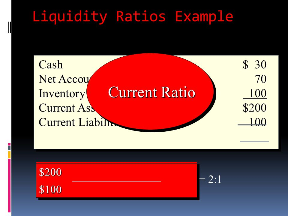 Liquidity Ratios Example Cash $ 30 Net Accounts Receivable 70 Inventory 100 Current Assets$200 Current Liabilities100 Cash $ 30 Net Accounts Receivabl