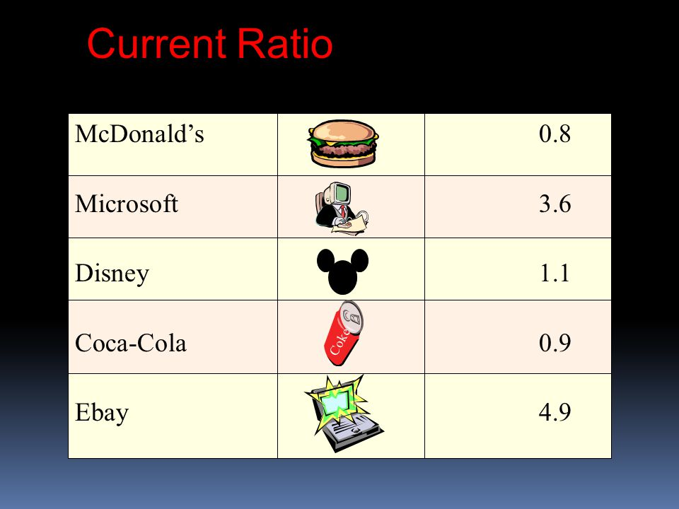 Current Ratio McDonald's 0.8 Microsoft3.6 Disney1.1 Coca-Cola0.9 Ebay4.9 Coke