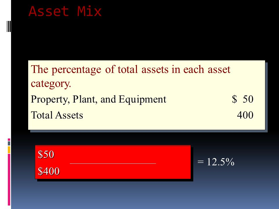 Asset Mix The percentage of total assets in each asset category.
