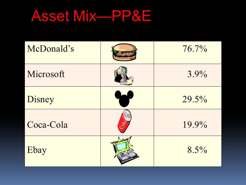 Asset Mix—PP&E McDonald's 76.7% Microsoft3.9% Disney29.5% Coca-Cola19.9% Ebay8.5% Coke