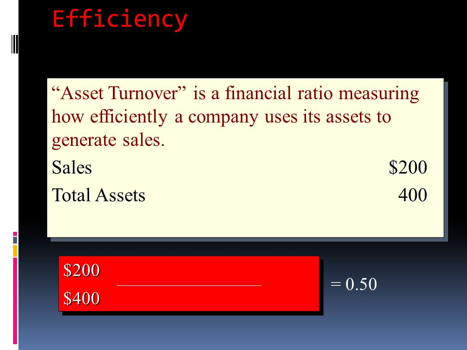 "Efficiency ""Asset Turnover"" is a financial ratio measuring how efficiently a company uses its assets to generate sales. Sales$200 Total Assets400 ""Ass"