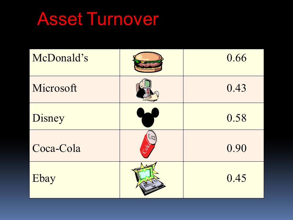 Asset Turnover McDonald's 0.66 Microsoft0.43 Disney0.58 Coca-Cola0.90 Ebay0.45 Coke