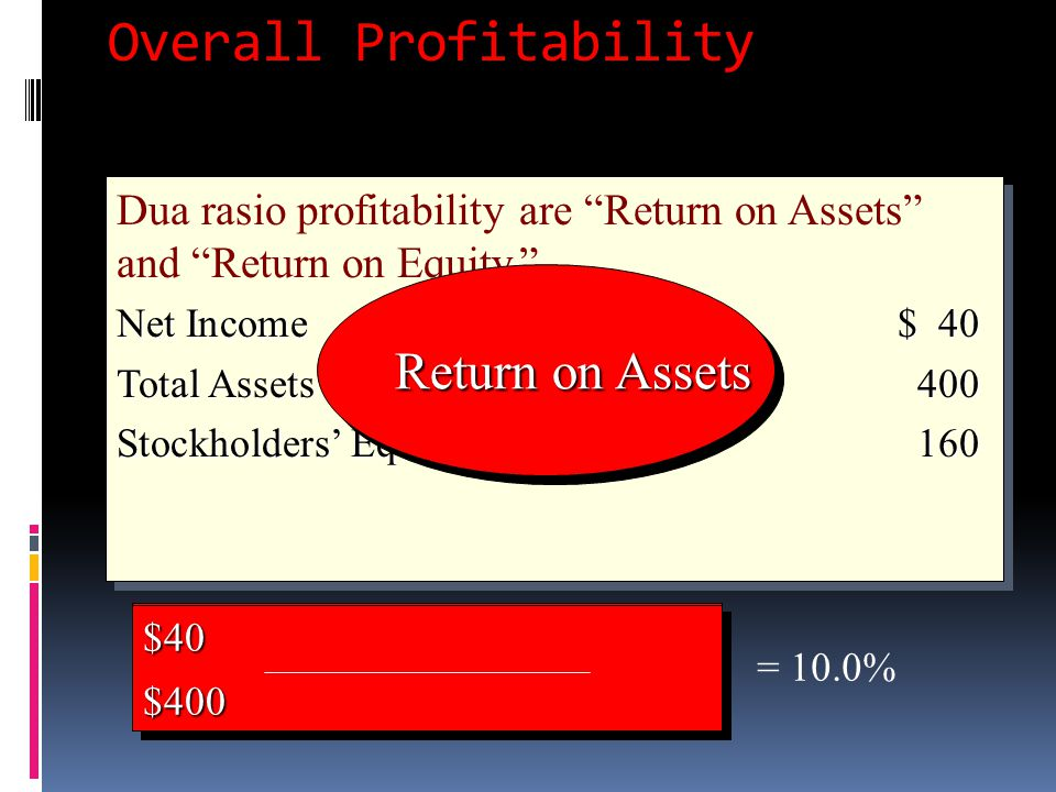 "Overall Profitability Dua rasio profitability are ""Return on Assets"" and ""Return on Equity."" Net Income$ 40 Total Assets400 Stockholders' Equity160 Du"