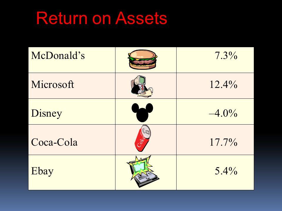 McDonald's 7.3% Microsoft12.4% Disney–4.0% Coca-Cola17.7% Ebay5.4% Coke