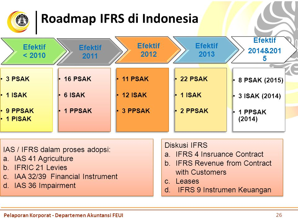 Roadmap IFRS di Indonesia IAS / IFRS dalam proses adopsi: a.IAS 41 Agriculture b.IFRIC 21 Levies c.IAA 32/39 Financial Instrument d.IAS 36 Impairment