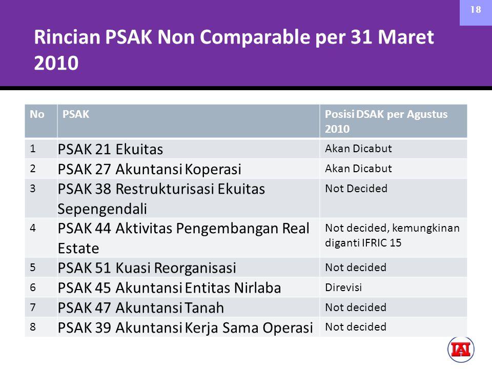 Rincian PSAK Non Comparable per 31 Maret 2010 NoPSAKPosisi DSAK per Agustus 2010 1 PSAK 21 Ekuitas Akan Dicabut 2 PSAK 27 Akuntansi Koperasi Akan Dica