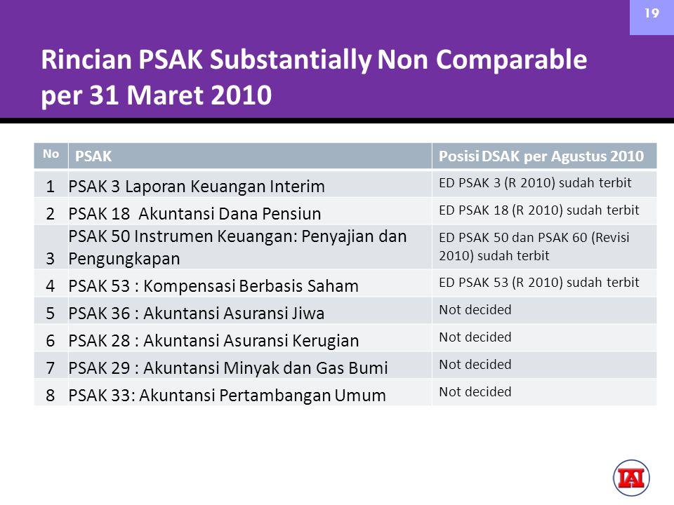 Rincian PSAK Substantially Non Comparable per 31 Maret 2010 No PSAKPosisi DSAK per Agustus 2010 1PSAK 3 Laporan Keuangan Interim ED PSAK 3 (R 2010) sudah terbit 2PSAK 18 Akuntansi Dana Pensiun ED PSAK 18 (R 2010) sudah terbit 3 PSAK 50 Instrumen Keuangan: Penyajian dan Pengungkapan ED PSAK 50 dan PSAK 60 (Revisi 2010) sudah terbit 4PSAK 53 : Kompensasi Berbasis Saham ED PSAK 53 (R 2010) sudah terbit 5PSAK 36 : Akuntansi Asuransi Jiwa Not decided 6PSAK 28 : Akuntansi Asuransi Kerugian Not decided 7PSAK 29 : Akuntansi Minyak dan Gas Bumi Not decided 8PSAK 33: Akuntansi Pertambangan Umum Not decided 19
