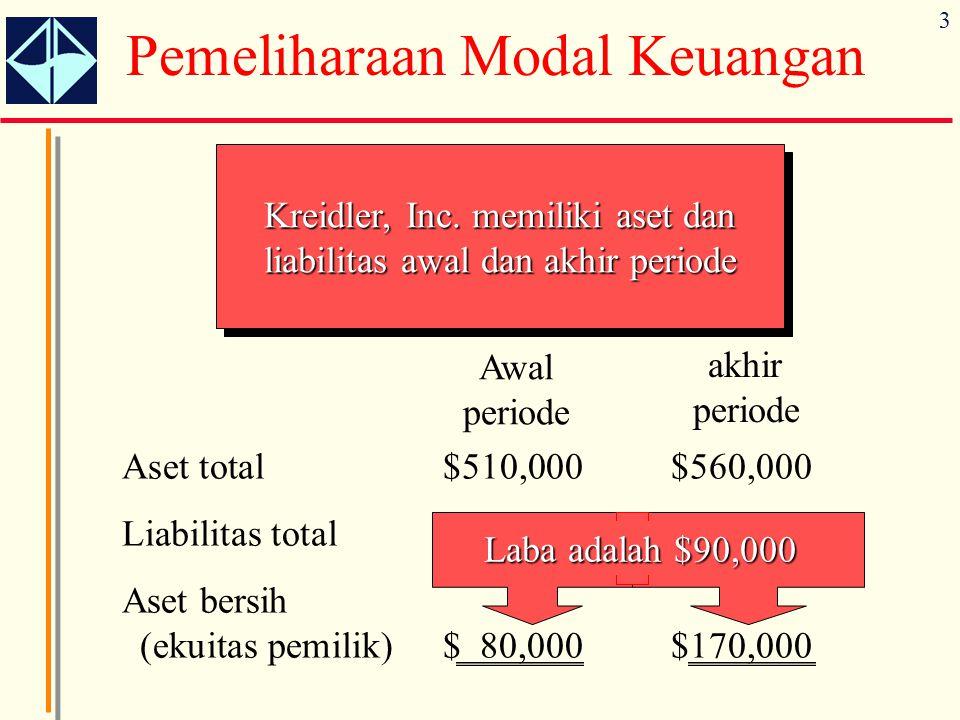3 Pemeliharaan Modal Keuangan Kreidler, Inc.