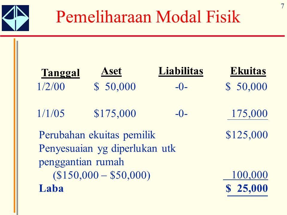 7 Tanggal AsetLiabilitasEkuitas 1/2/00 1/1/05 $ 50,000 $175,000 -0- $ 50,000 175,000 Perubahan ekuitas pemilik Penyesuaian yg diperlukan utk penggantian rumah ($150,000  $50,000) Laba $125,000 100,000 $ 25,000 Pemeliharaan Modal Fisik
