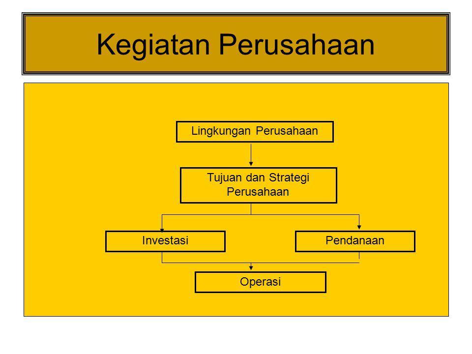 Kegiatan Perusahaan Lingkungan Perusahaan Tujuan dan Strategi Perusahaan InvestasiPendanaan Operasi