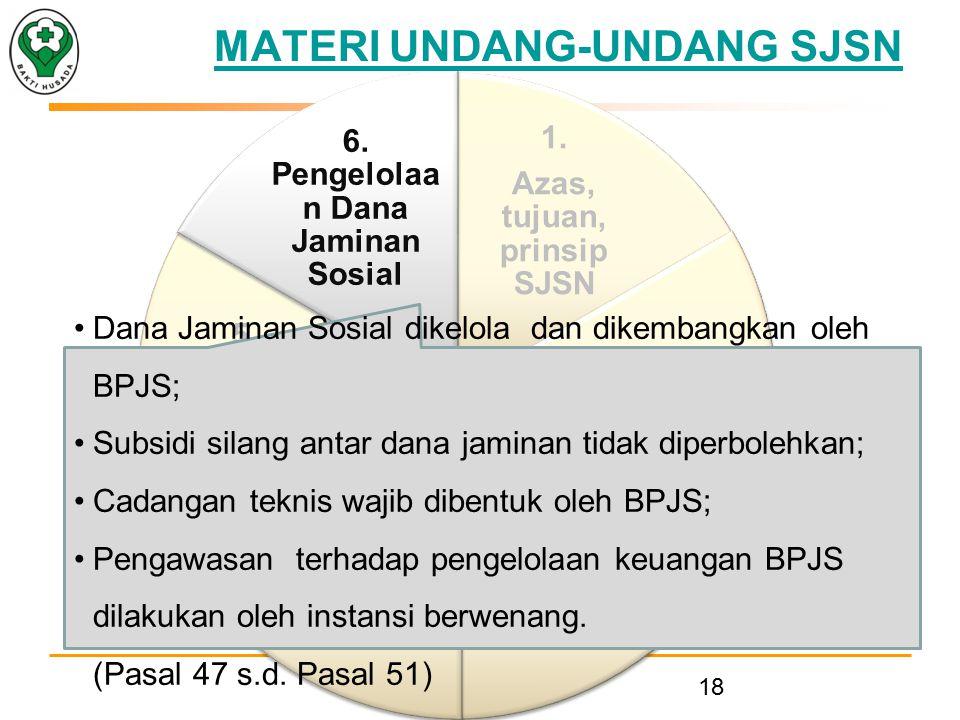 1.Azas, tujuan, prinsip SJSN 2. BPJS 3. DJSN 4. Kepesertaa n dan Iuran 5.