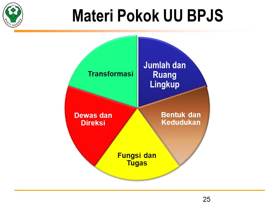 Jumlah dan Ruang Lingkup Bentuk dan Kedudukan Fungsi dan Tugas Dewas dan Direksi Transformasi Materi Pokok UU BPJS 25