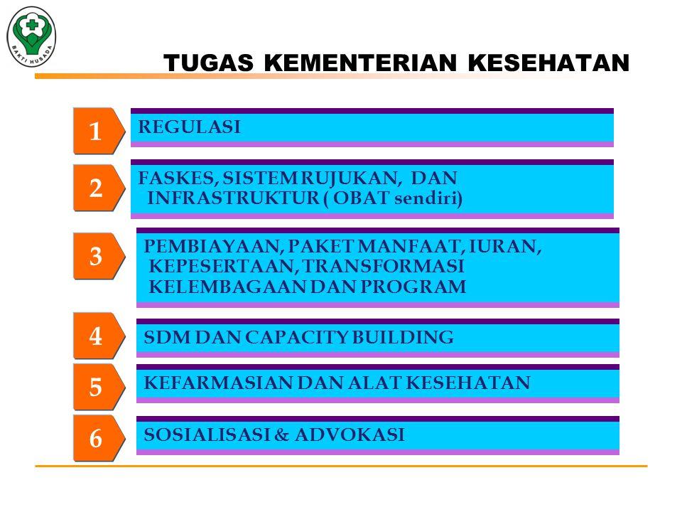 TUGAS KEMENTERIAN KESEHATAN 1 REGULASI 2 FASKES, SISTEM RUJUKAN, DAN INFRASTRUKTUR ( OBAT sendiri) 3 PEMBIAYAAN, PAKET MANFAAT, IURAN, KEPESERTAAN, TRANSFORMASI KELEMBAGAAN DAN PROGRAM 4 SDM DAN CAPACITY BUILDING SOSIALISASI & ADVOKASI 5 KEFARMASIAN DAN ALAT KESEHATAN 6