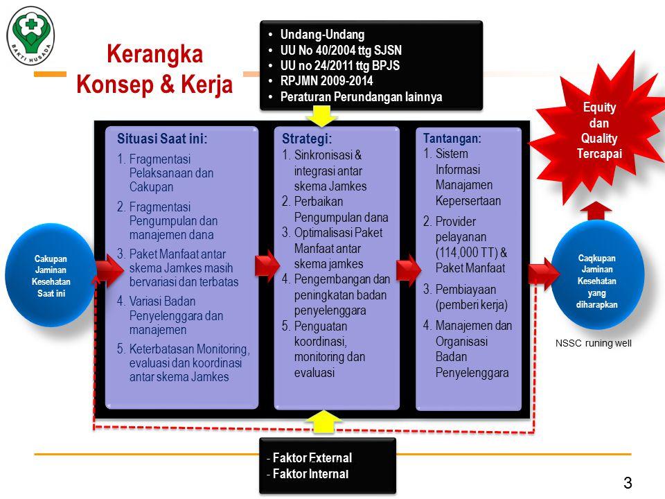 3 Undang-Undang UU No 40/2004 ttg SJSN UU no 24/2011 ttg BPJS RPJMN 2009-2014 Peraturan Perundangan lainnya Undang-Undang UU No 40/2004 ttg SJSN UU no 24/2011 ttg BPJS RPJMN 2009-2014 Peraturan Perundangan lainnya - Faktor External - Faktor Internal - Faktor External - Faktor Internal Kerangka Konsep & Kerja Situasi Saat ini: 1.Fragmentasi Pelaksanaan dan Cakupan 2.Fragmentasi Pengumpulan dan manajemen dana 3.Paket Manfaat antar skema Jamkes masih bervariasi dan terbatas 4.Variasi Badan Penyelenggara dan manajemen 5.Keterbatasan Monitoring, evaluasi dan koordinasi antar skema Jamkes Situasi Saat ini: 1.Fragmentasi Pelaksanaan dan Cakupan 2.Fragmentasi Pengumpulan dan manajemen dana 3.Paket Manfaat antar skema Jamkes masih bervariasi dan terbatas 4.Variasi Badan Penyelenggara dan manajemen 5.Keterbatasan Monitoring, evaluasi dan koordinasi antar skema Jamkes Strategi: 1.Sinkronisasi & integrasi antar skema Jamkes 2.Perbaikan Pengumpulan dana 3.Optimalisasi Paket Manfaat antar skema jamkes 4.Pengembangan dan peningkatan badan penyelenggara 5.Penguatan koordinasi, monitoring dan evaluasi Strategi: 1.Sinkronisasi & integrasi antar skema Jamkes 2.Perbaikan Pengumpulan dana 3.Optimalisasi Paket Manfaat antar skema jamkes 4.Pengembangan dan peningkatan badan penyelenggara 5.Penguatan koordinasi, monitoring dan evaluasi Tantangan: 1.Sistem Informasi Manajamen Kepersertaan 2.Provider pelayanan (114,000 TT) & Paket Manfaat 3.Pembiayaan (pemberi kerja) 4.Manajemen dan Organisasi Badan Penyelenggara Tantangan: 1.Sistem Informasi Manajamen Kepersertaan 2.Provider pelayanan (114,000 TT) & Paket Manfaat 3.Pembiayaan (pemberi kerja) 4.Manajemen dan Organisasi Badan Penyelenggara Caqkupan Jaminan Kesehatan yang diharapkan Cakupan Jaminan Kesehatan Saat ini Equity dan Quality Tercapai NSSC runing well Sumbar