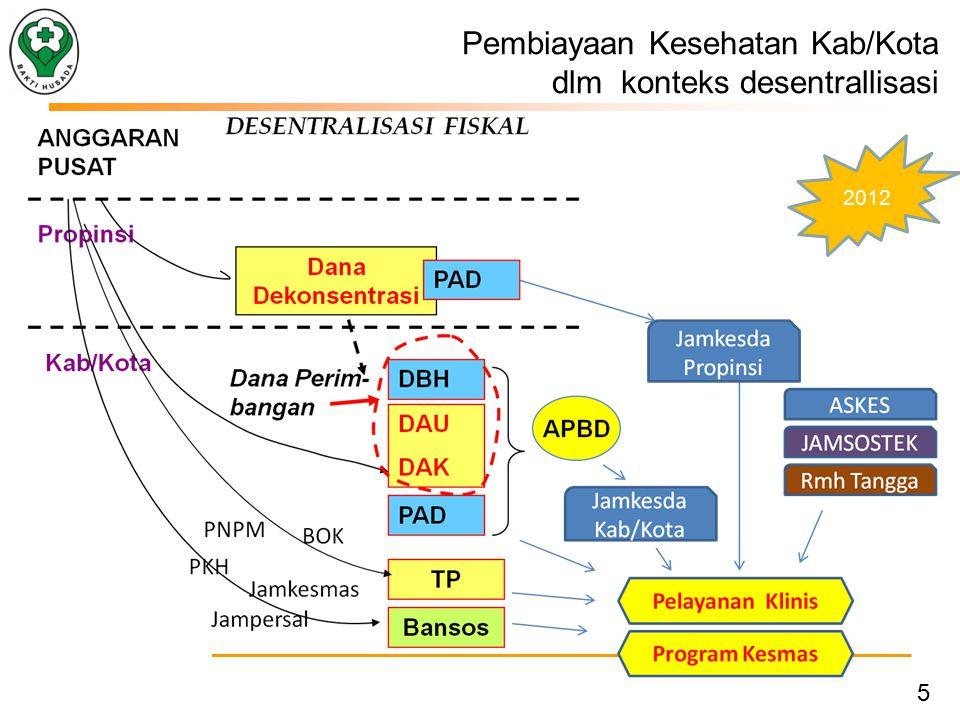 6 Pembiayaan Kesehatan Kab/Kota dlm konteks desentrallisasi 2014 SJSN 4/10/2012Sumbar
