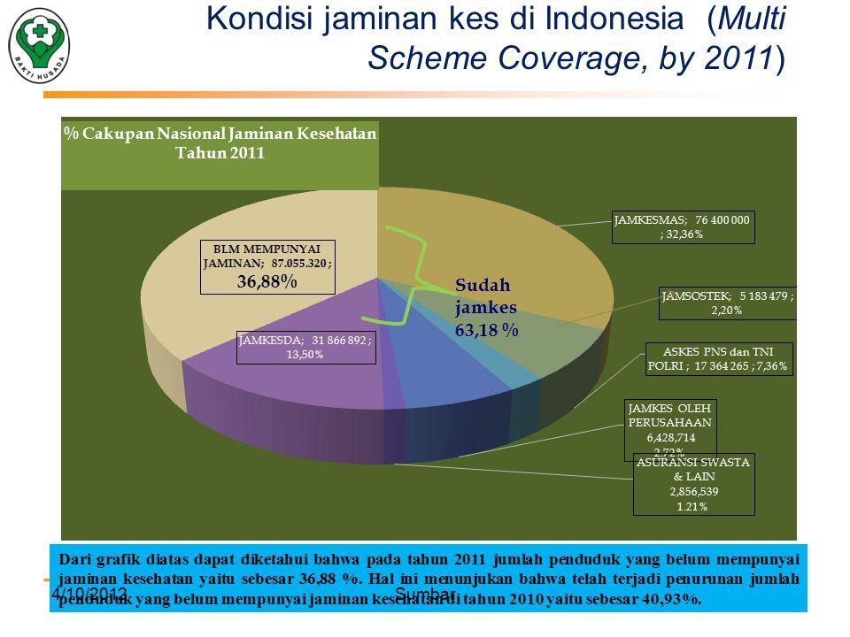 Dari grafik diatas dapat diketahui bahwa pada tahun 2011 jumlah penduduk yang belum mempunyai jaminan kesehatan yaitu sebesar 36,88 %.