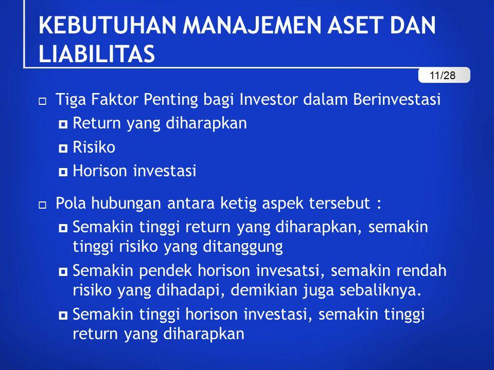 KEBUTUHAN MANAJEMEN ASET DAN LIABILITAS  Tiga Faktor Penting bagi Investor dalam Berinvestasi  Return yang diharapkan  Risiko  Horison investasi 