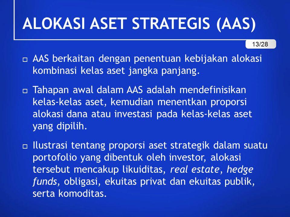 ALOKASI ASET STRATEGIS (AAS)  AAS berkaitan dengan penentuan kebijakan alokasi kombinasi kelas aset jangka panjang.  Tahapan awal dalam AAS adalah m
