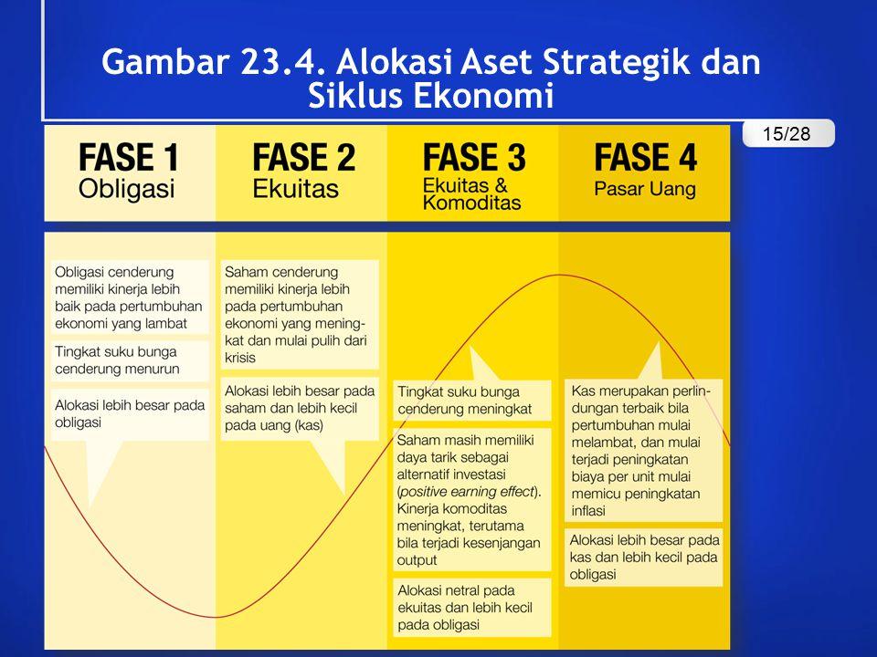 Gambar 23.4. Alokasi Aset Strategik dan Siklus Ekonomi 15/28