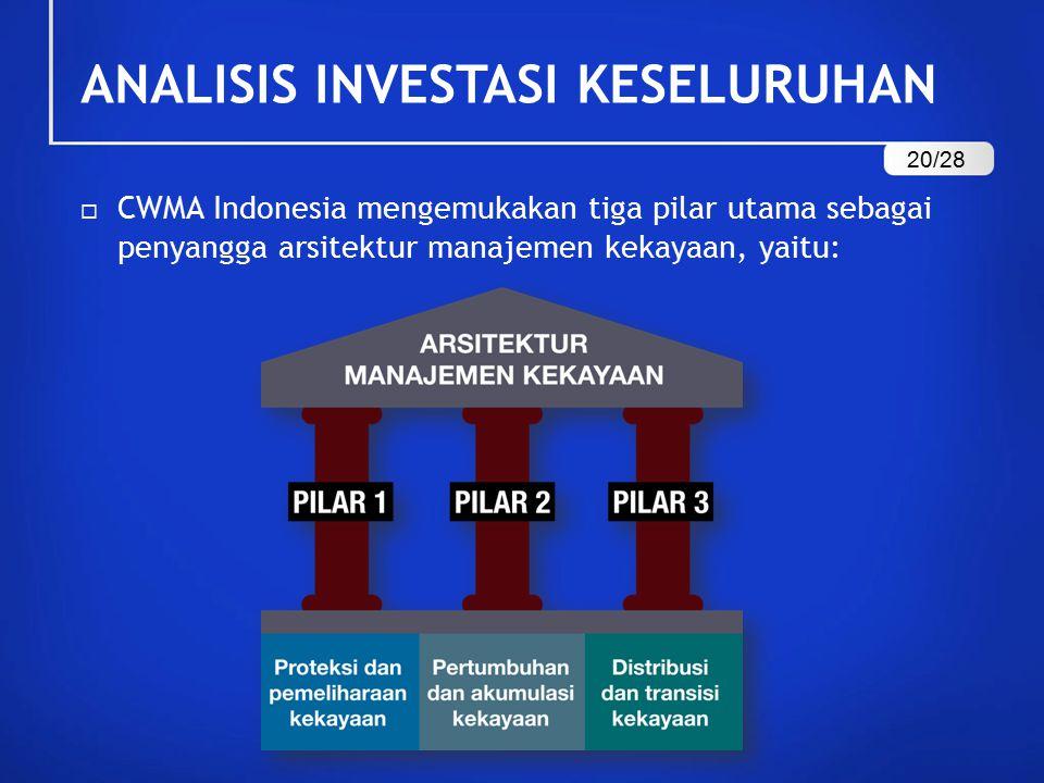 ANALISIS INVESTASI KESELURUHAN  CWMA Indonesia mengemukakan tiga pilar utama sebagai penyangga arsitektur manajemen kekayaan, yaitu: 20/28