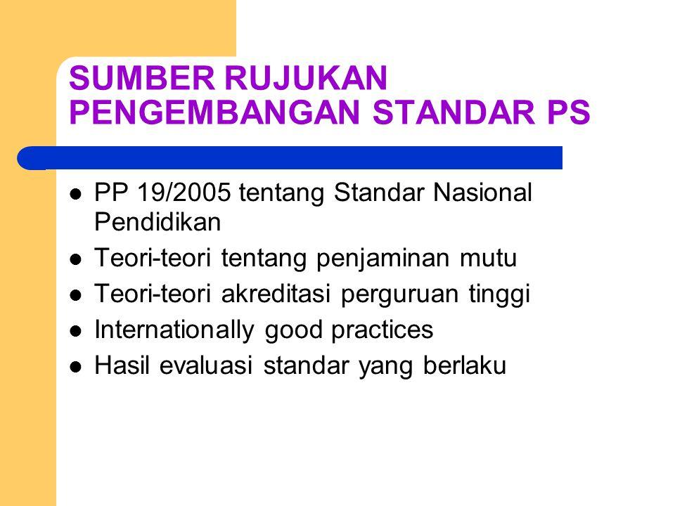 SUMBER RUJUKAN PENGEMBANGAN STANDAR PS PP 19/2005 tentang Standar Nasional Pendidikan Teori-teori tentang penjaminan mutu Teori-teori akreditasi perguruan tinggi Internationally good practices Hasil evaluasi standar yang berlaku
